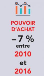 pouvoir_achat_CatA